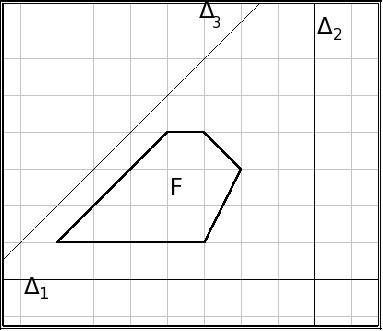 figure avec axe de symétrie